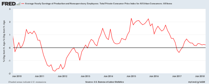 Real hourly earnings of workers - YoY percent gain