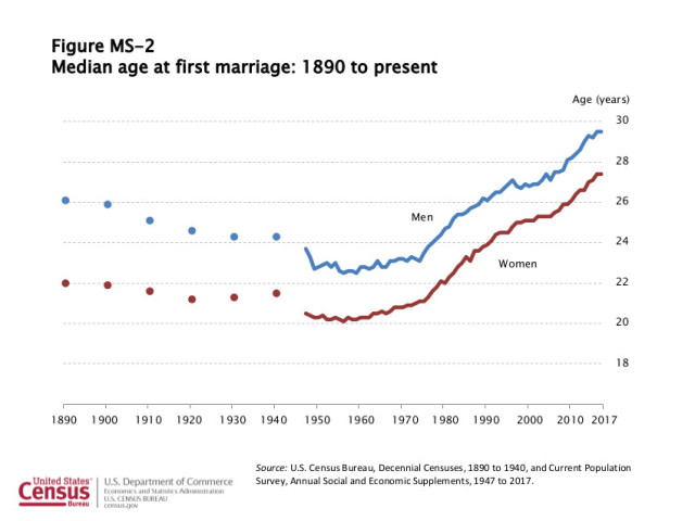 Average age of dating begins in usa