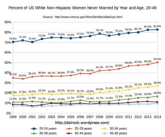 Percent of white women who are never married