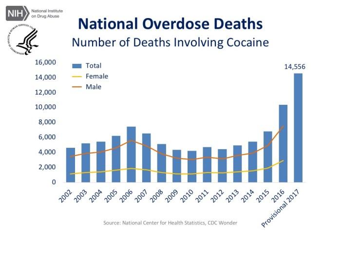 Total US drug deaths - cocaine