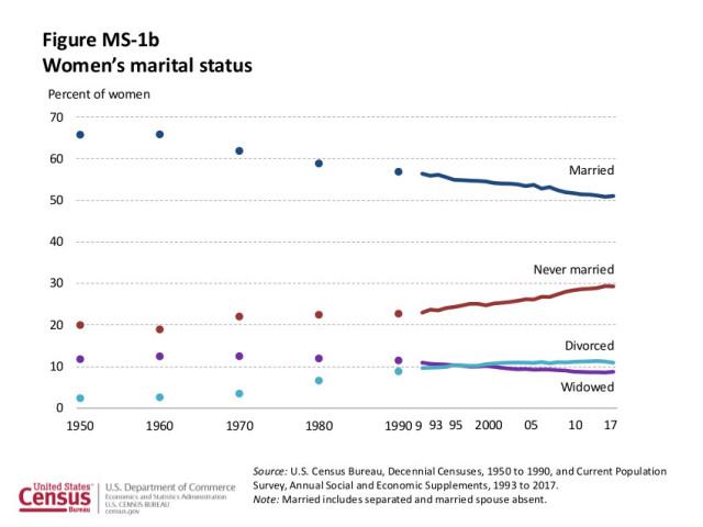 Women's marital status