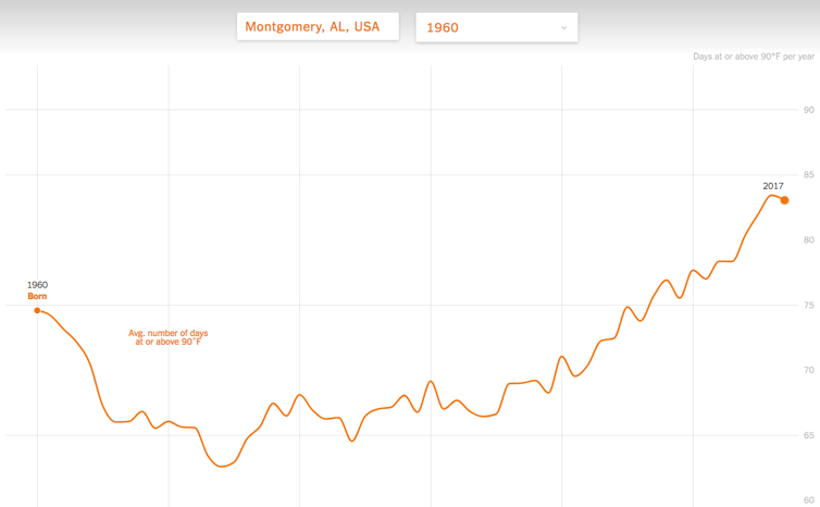 Montgomery AL - number of 90+ degree days