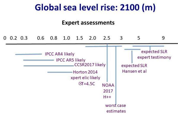 Global Sea Level Rise 2100 - experts