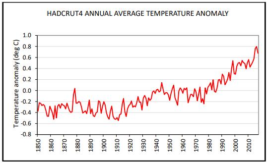 HadCRUT4 average temperature anomaly
