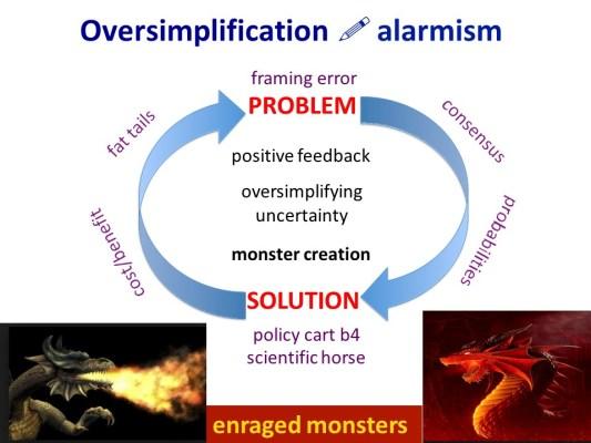 Oversimplification - Alarmism