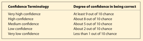 Confidence Levels in IPCC AR4