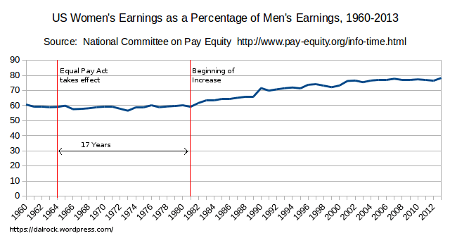 History of Mens and Womens wages