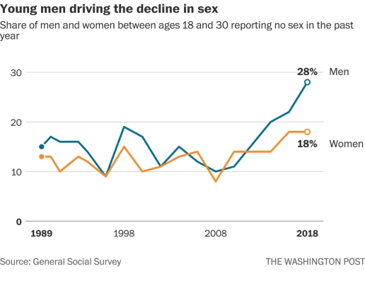 Celibacy rates of young men by year in America