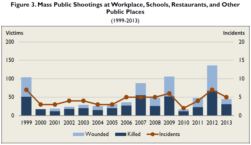 CRS - Mass public shootings: incidents & victims
