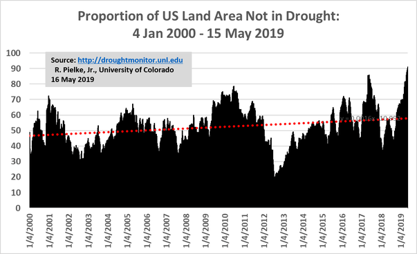 https://i2.wp.com/fabiusmaximus.com/wp-content/uploads/2019/05/US-drought-monitor-2000-2019.png?ssl=1