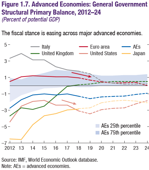 IMF: Structural Primary Balances, April 2019 report