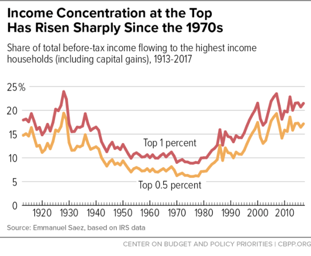 US Income concentration over time