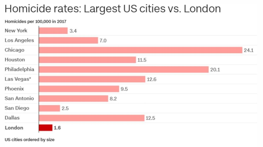 Homicide Rate of London and US Cities