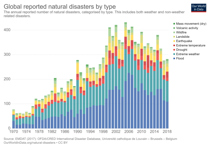 Number of natural disasters by type