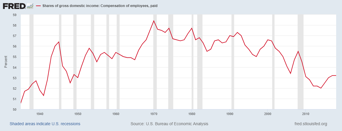 Compensation of employees as share of GDI