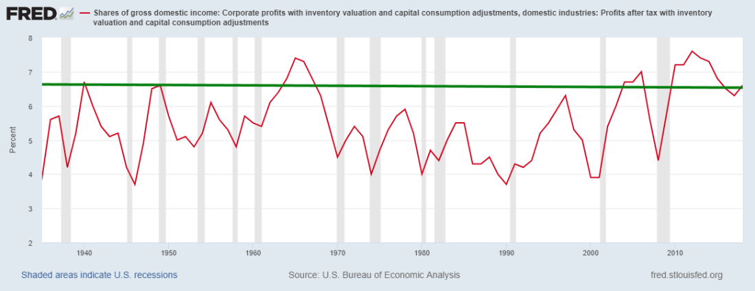 Corporate Profits as percent of Gross Domestic Income.