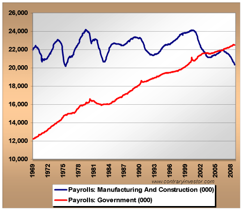 Employment in government and manufacturing