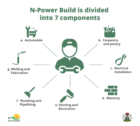 Npower Build Recruitment 2020/2021 Online Form Apply Now Here.   If you want Npower Build Recruitment 2020/2021 Form.