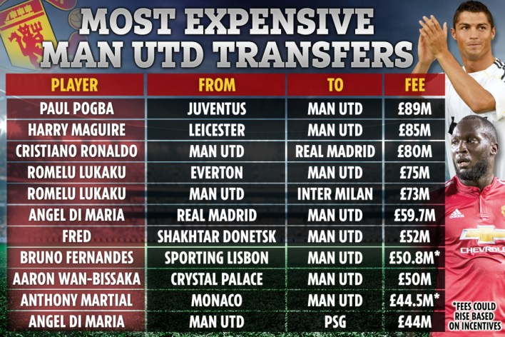 Checkout Manchester United Most Expensive Signings