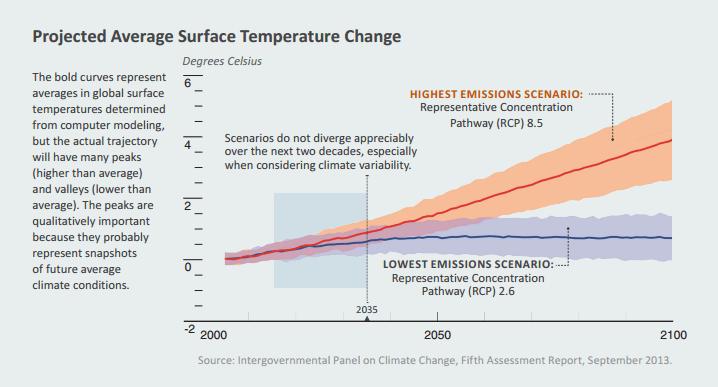 projection du changement climatique