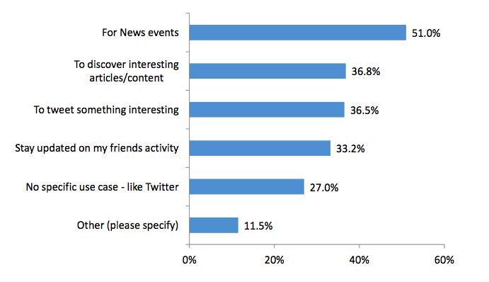 Twitter un réseau pour l'information