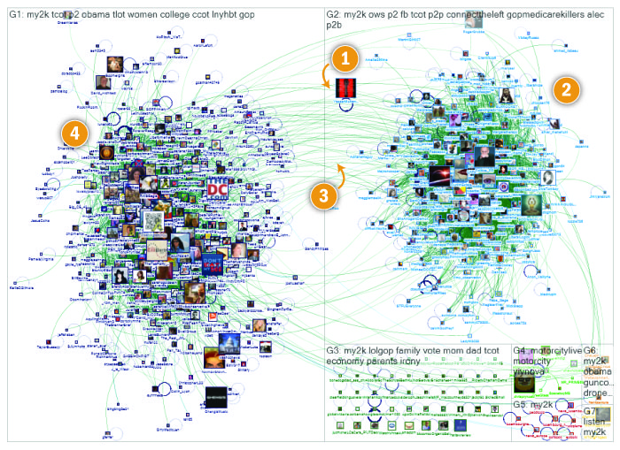 twitter et clusters