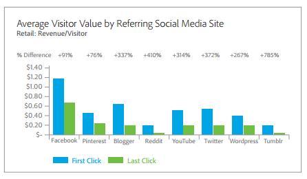 first click vs last click