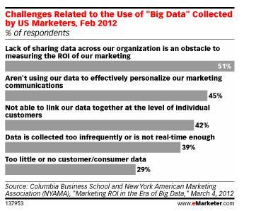les difficultés pour collecter les Big Data