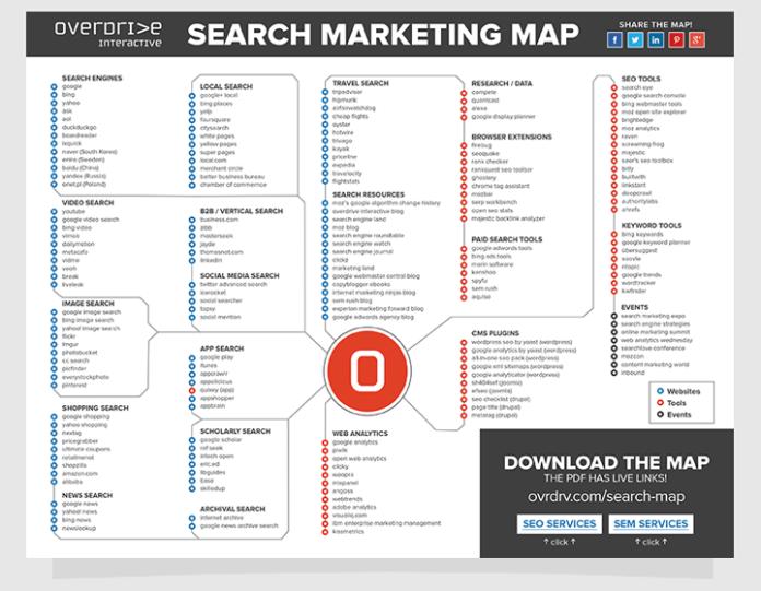 search marketing : outils et techniques sous forme de carte interacive