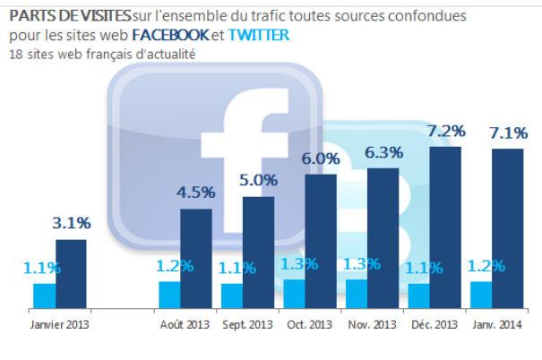 facebook-6-fois-plus-de-trafic-que-twitter-vers-les-sites-medias