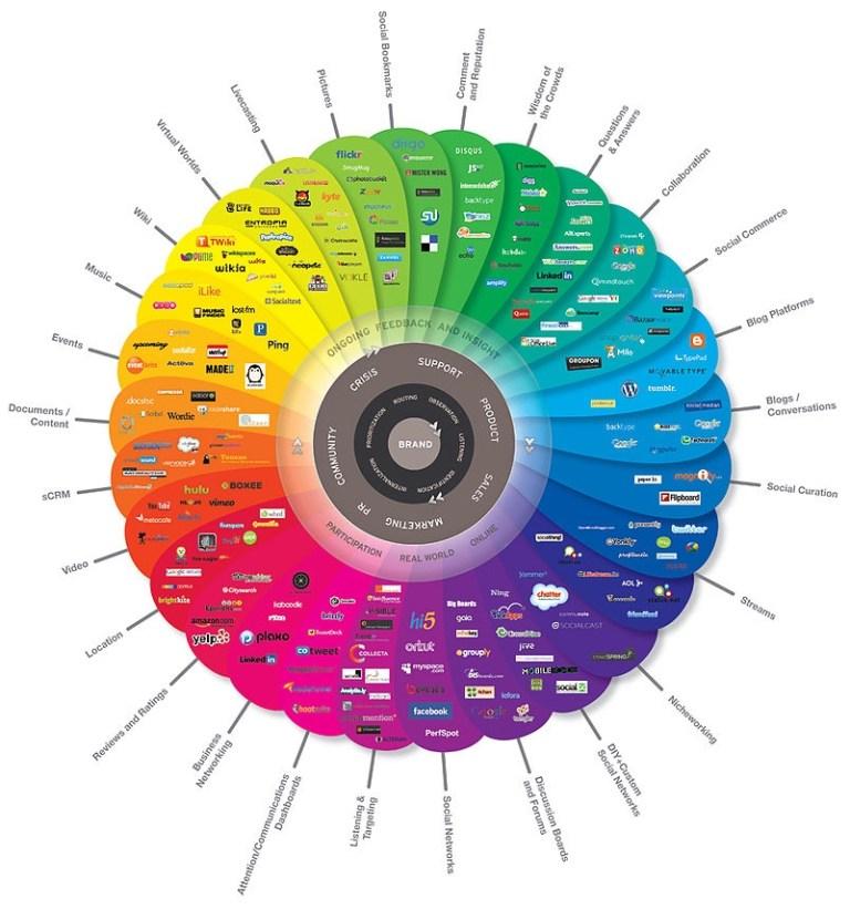 Kantar : coupler les études pour donner du sens aux conversations sur les réseaux sociaux
