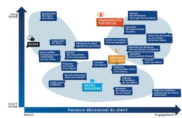 social selling Parcours décisionnel du client