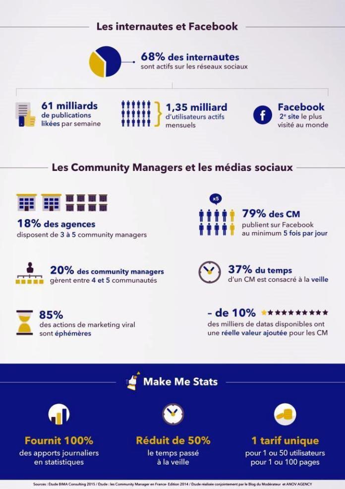 Makemestats : tirer la quintessence de Facebook