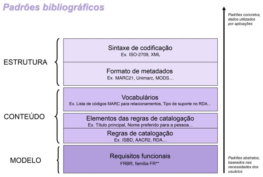 Padrões bibliográficos