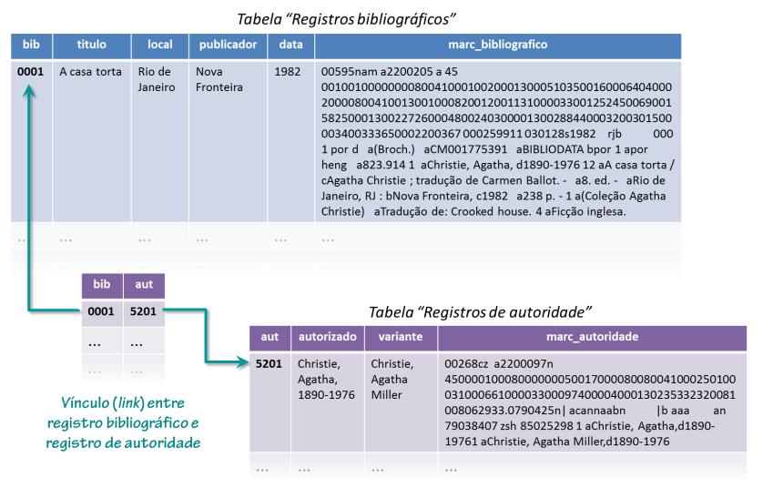 """Figura 1 - Registros MARC 21 armazenados como """"blocos de dados"""""""