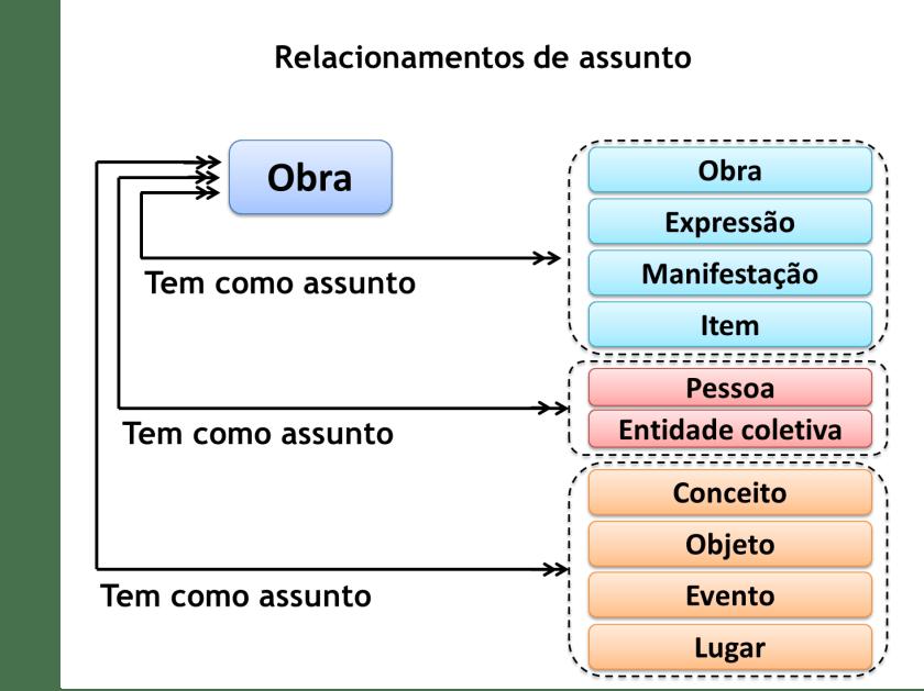 Relacionamentos de assunto do FRBR