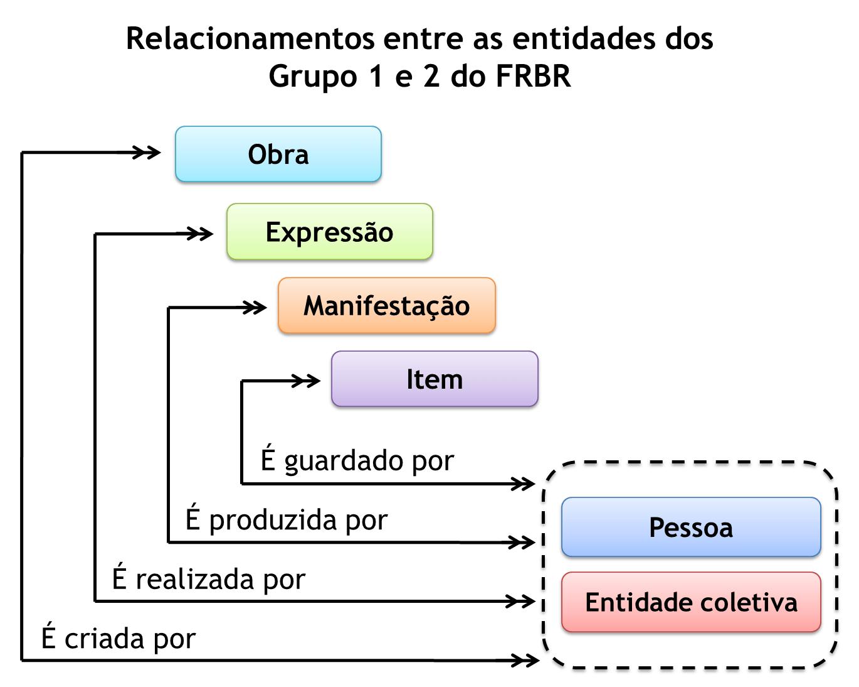 O Que é? Relacionamentos-entre-as-entidades-grupos-1-e-2-FRBR