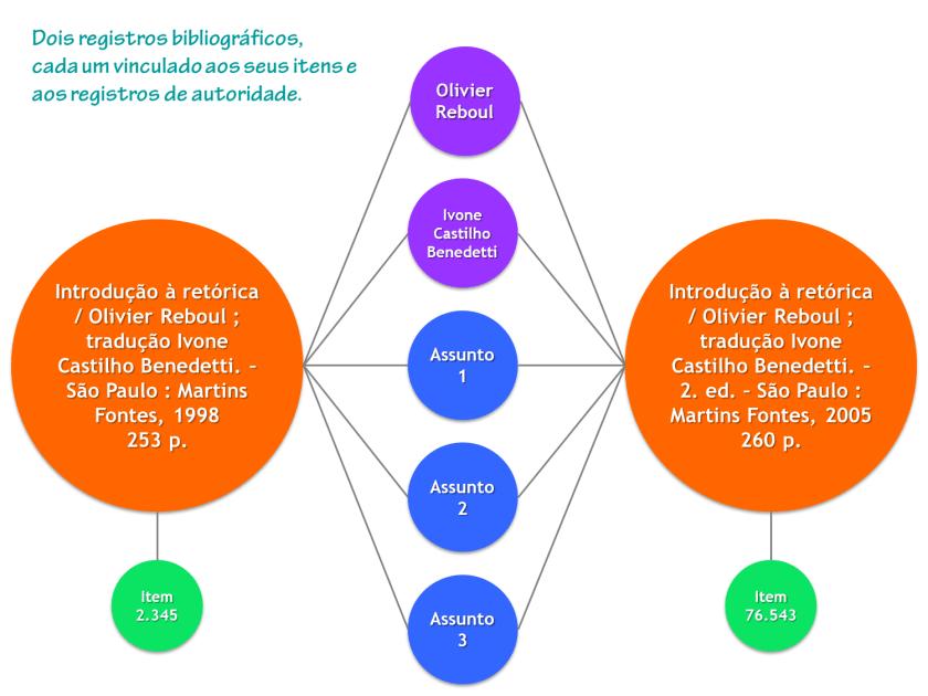Registros bibliográficos, de itens e de autoridade