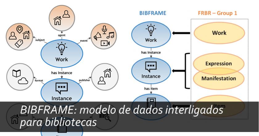BIBFRAME: modelo de dados interligados para bibliotecas