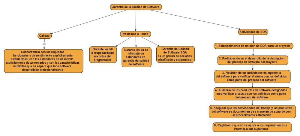 Tendencia de la Calidad y Garantía de la Calidad de Software (2/2)