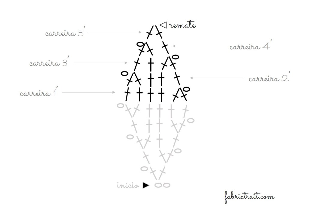 Triângulos & Losangos de Crochet 4 | triangulo em crochet