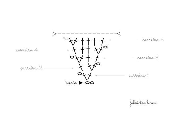 Esquema do triângulo em crochet