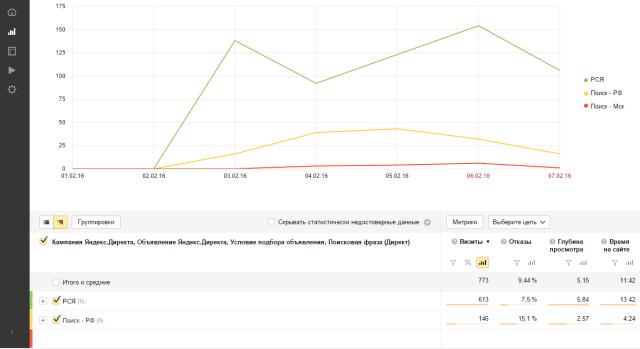 Статистика посещений из Яндекс Директа по всем рекламным кампаниям