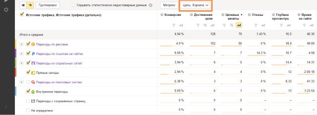 Как узнать источник конверсии в Яндекс Метрике - цель