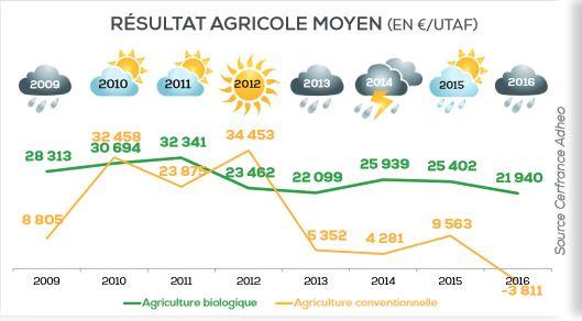 agriculture bio resistante a la crise
