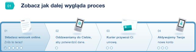 proces zakladania konta inteligo 100 zł