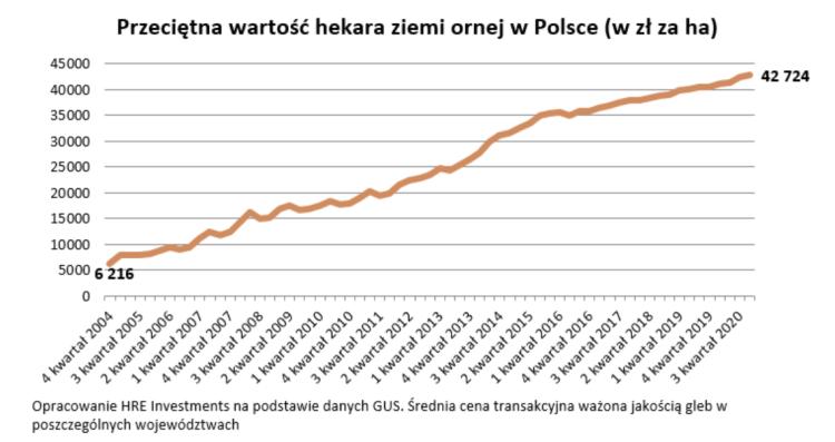 ceny ziemi w Polsce
