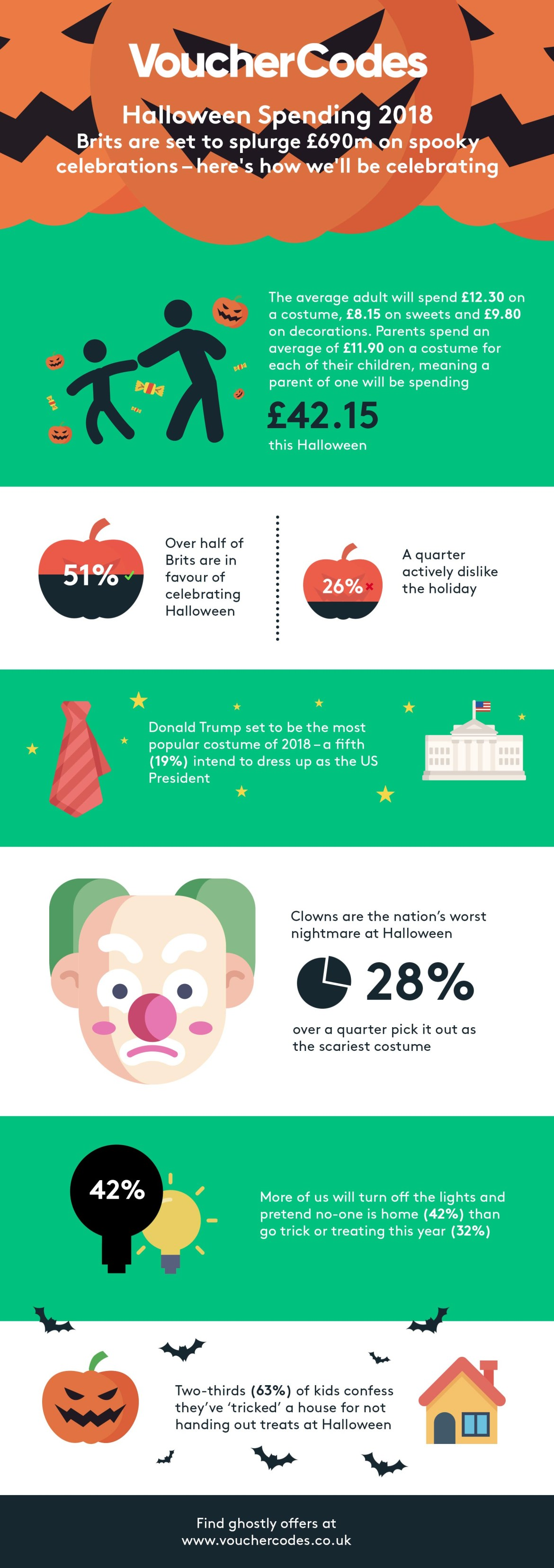 Halloween spending 2018 infographic