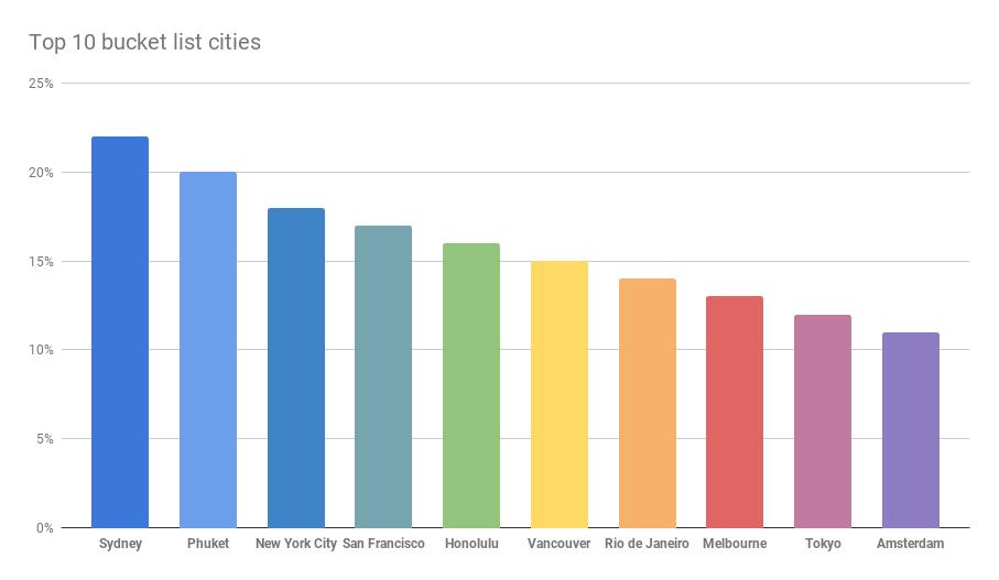 Sydney hoppa graph