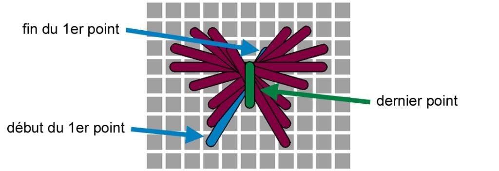Tutoriel Papillon de Rhodes